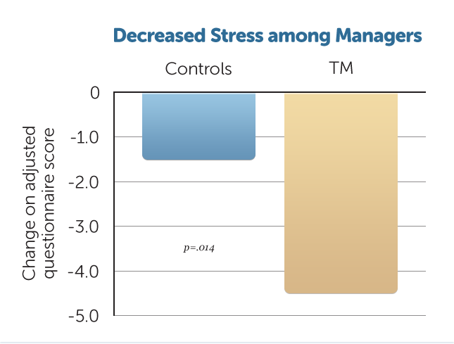 B25-Decr-Stress-Managers
